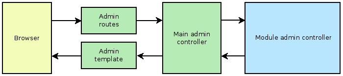 Admin routes-controllers-module-template